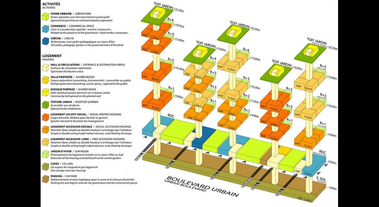 La ferme habitée : Organigramme